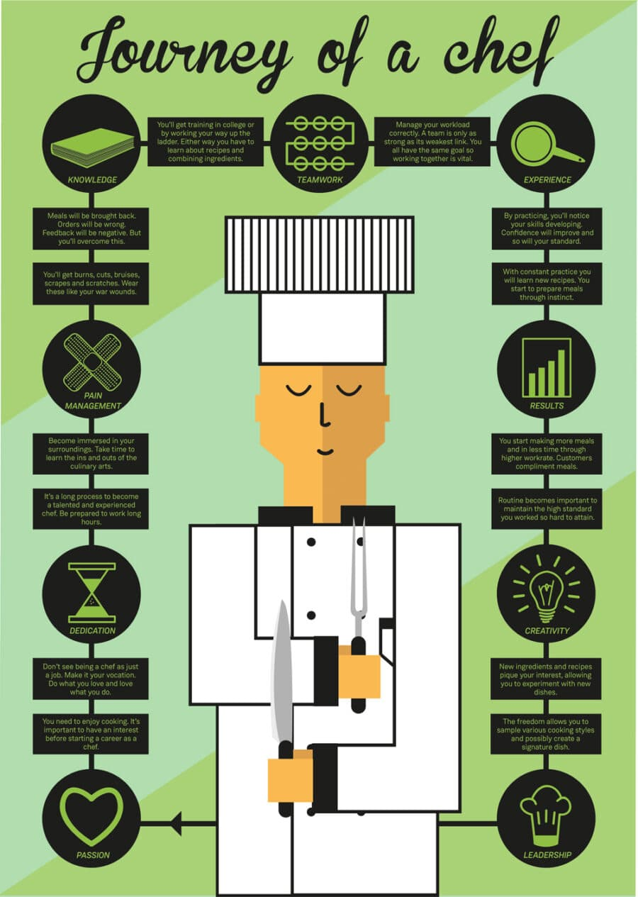 Journey of a Chef